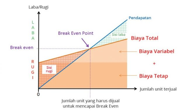 Contoh grafik Break Event Point